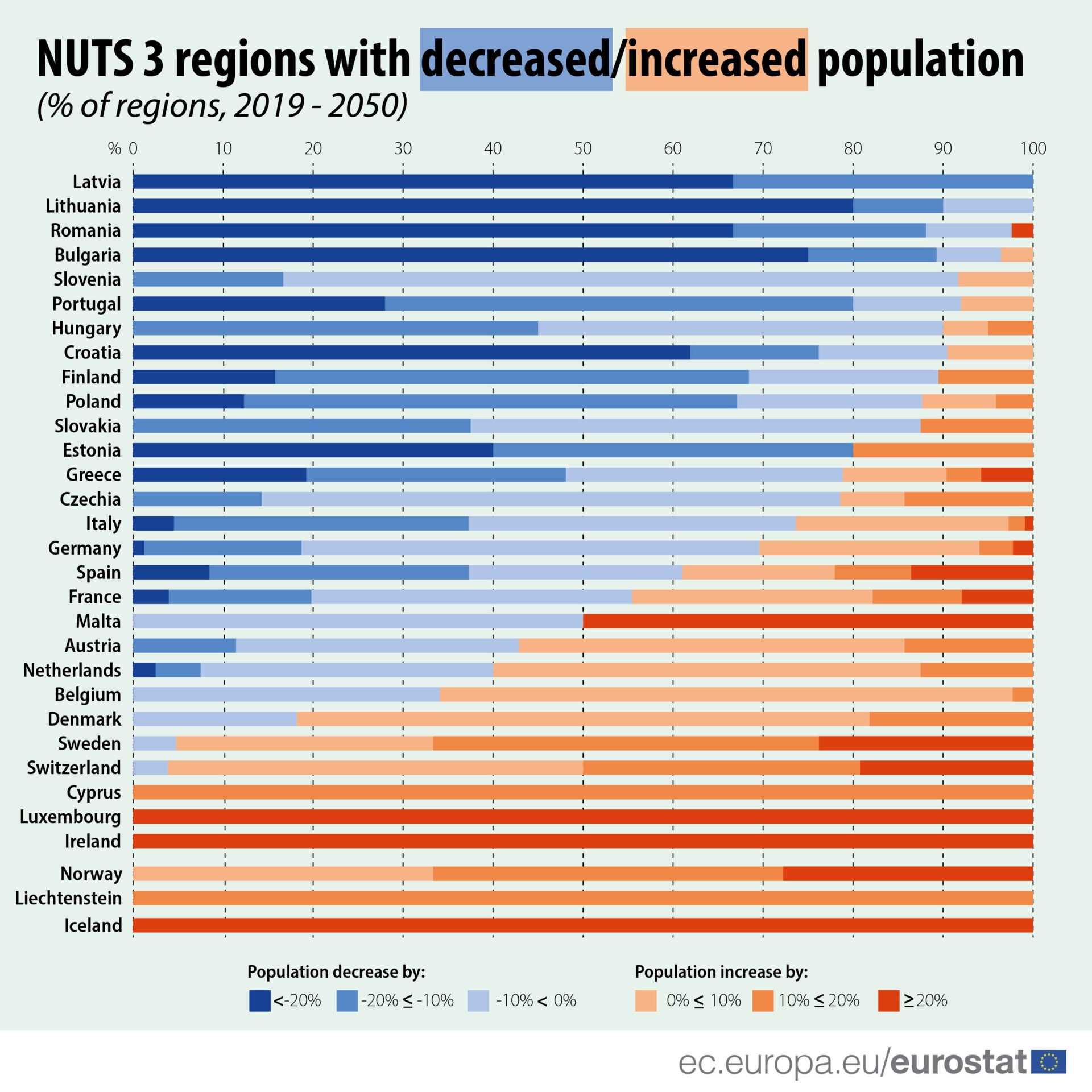 The population of Cyprus will grow 10-20% by 2050