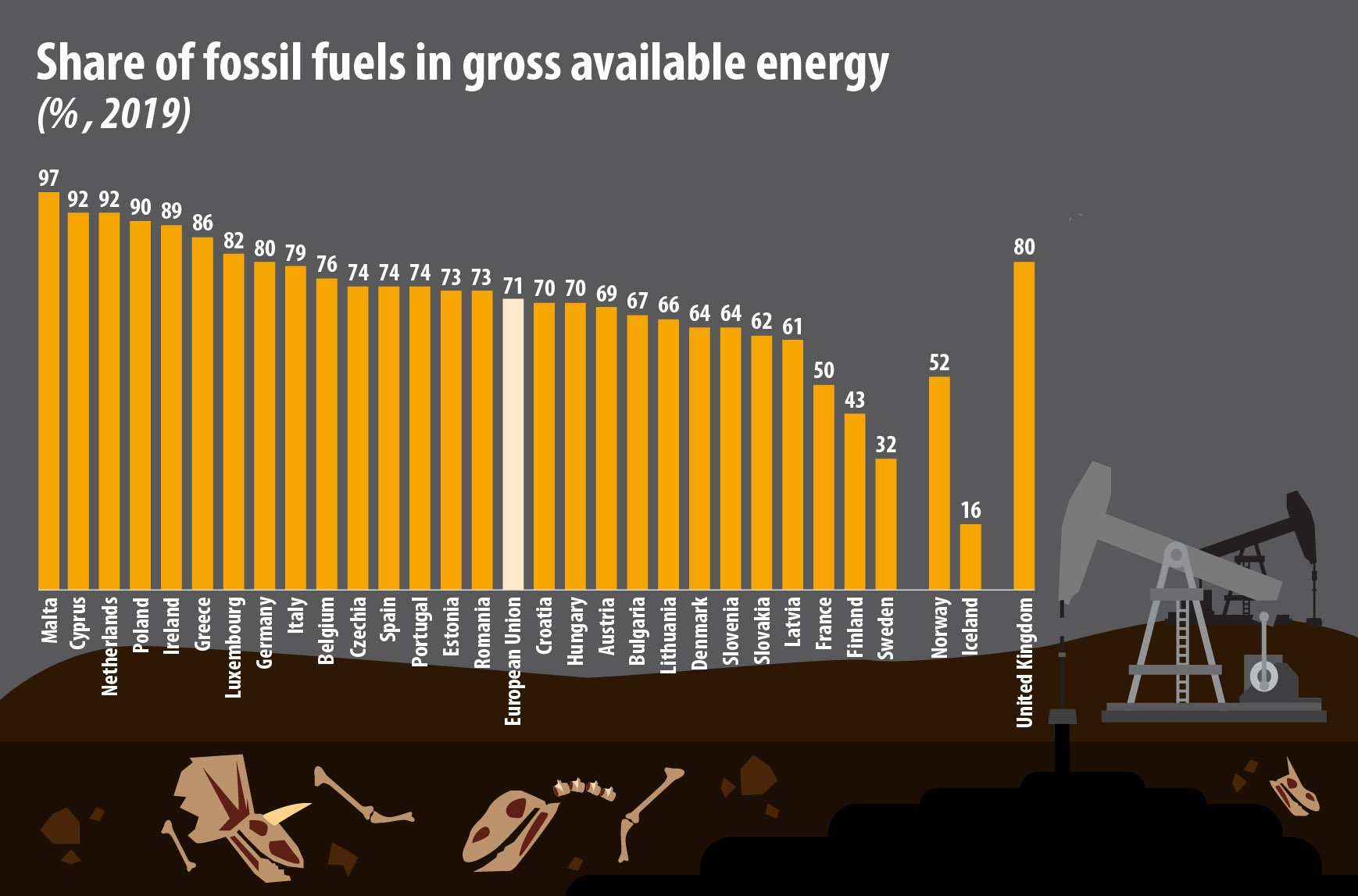 Cyprus has second highest fossil fuel share in EU