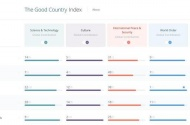 Cyprus ranked highly in world Good Country Index